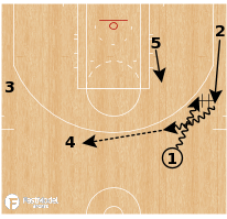 "Basketball Play - Boston Celtics - ""Swing"""