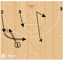 Basketball Play - Boston Celtics - Swing Punch Rip