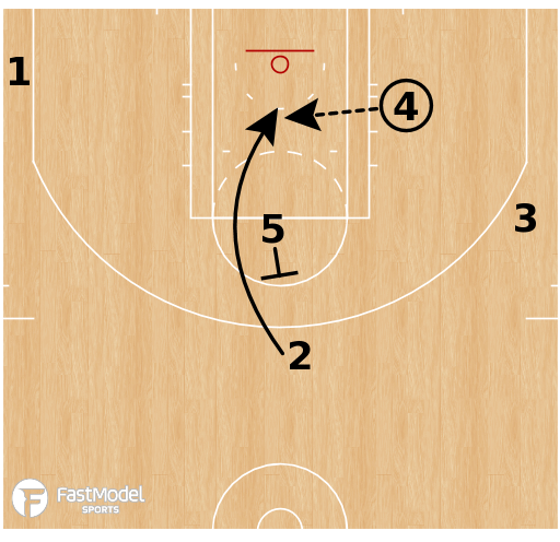 Basketball Play - Boston Celtics - Swing Punch Rip