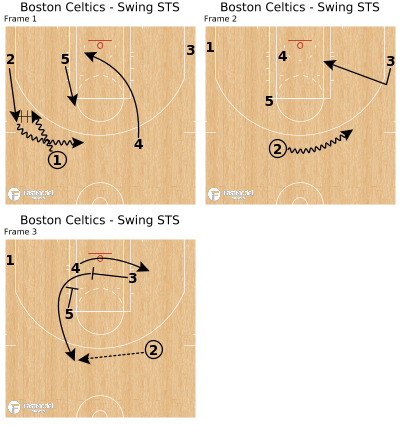 Basketball Play - Boston Celtics - Swing STS