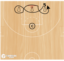 Basketball Play - Post Figure 8 Drill