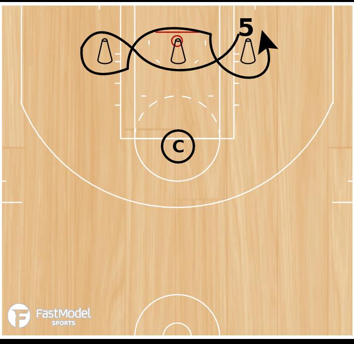 Basketball Play - Post Figure 8 Drill