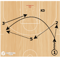 Basketball Play - Play of the Day 01-18-2011: 1 Thru Hook