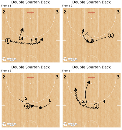 Basketball Play - Double Spartan Back