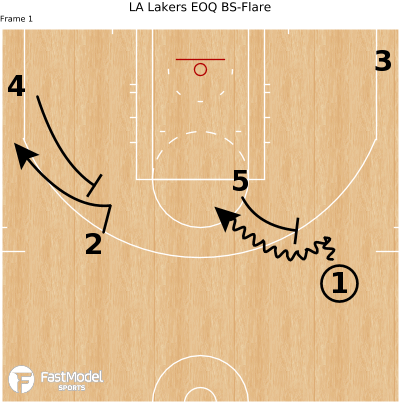 Basketball Play - LA Lakers EOQ BS-Flare