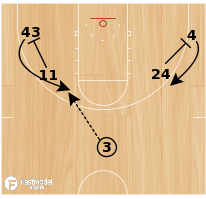 Basketball Play - Downscreen Backdoor