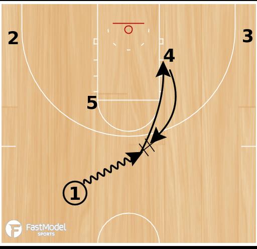 Basketball Play - 3-Man Game - Option 1