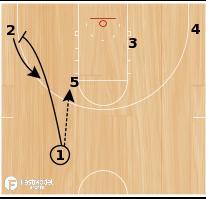 Basketball Play - 3-Man Game - Option 2
