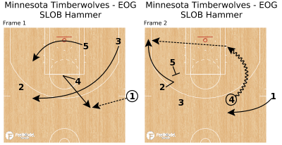 Basketball Play - Minnesota Timberwolves - EOG SLOB Hammer