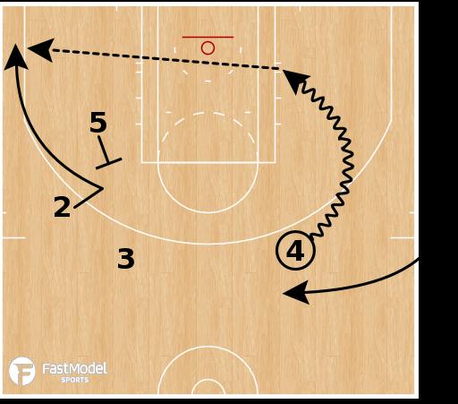 Basketball Play - Minnesota Timberwolves - EOG SLOB Hammer