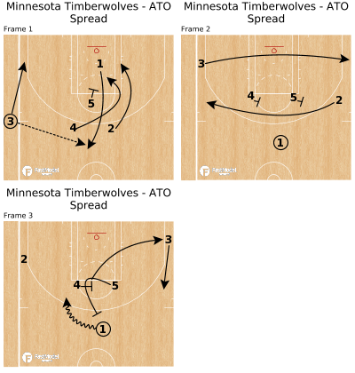 Basketball Play - Minnesota Timberwolves - ATO Spread