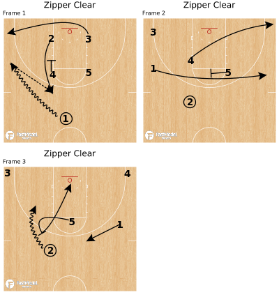 Basketball Play - Zipper Clear