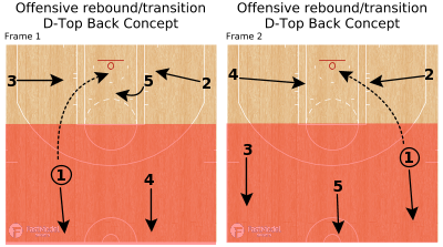 Basketball Play - Offensive rebound/transition D-Top Back Concept