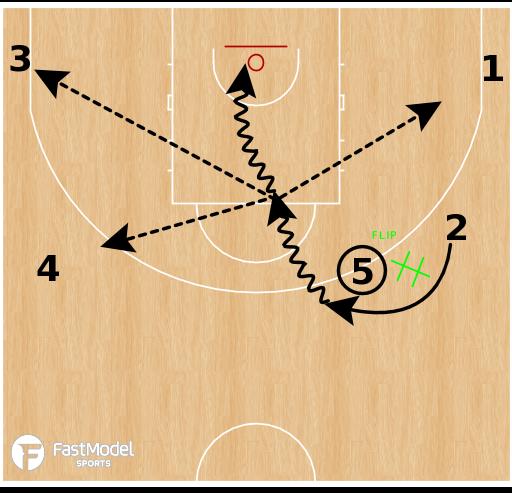 Basketball Play - Swing-Down-Flip