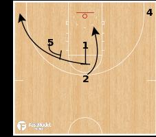 Basketball Play - Carolina Turn Spread