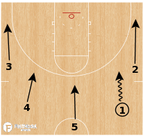 Basketball Play - Early Offense-Push Zip