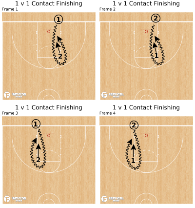 Basketball Play - 1 v 1 Contact Finishing