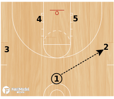 Basketball Play - Hand Off Lob
