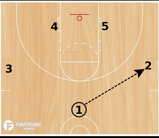 Basketball Play - Hand Off Lob