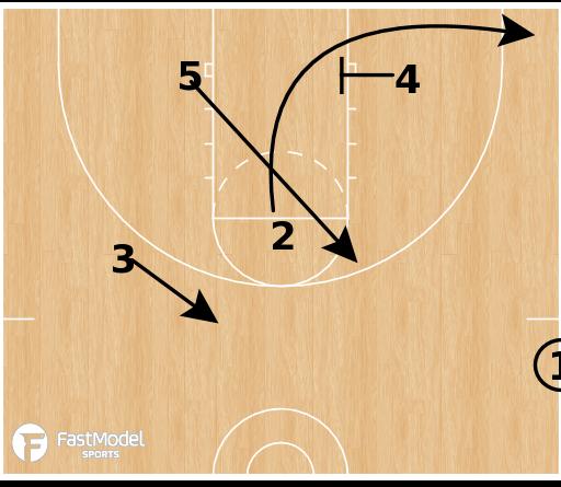 Basketball Play - OU