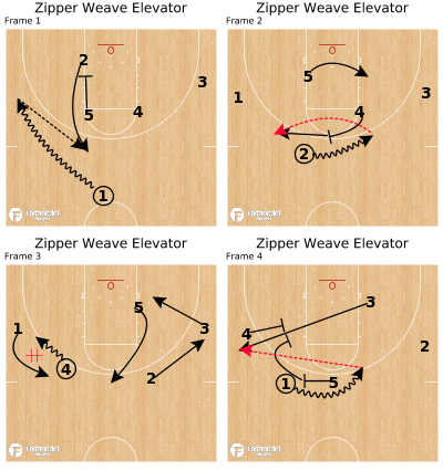 Basketball Play - Zipper Weave Elevator