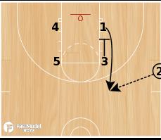 Basketball Play - SLOB for 3 or Backdoor