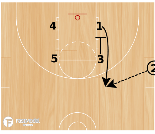 Basketball Play - SLOB for 3 or Backdoor