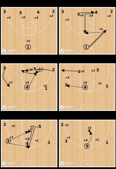 Basketball Play - 1-4 Punch