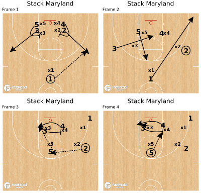 Basketball Play - Stack Maryland