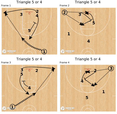 Basketball Play - Triangle 5 or 4