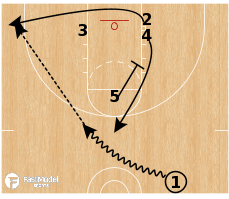Basketball Play - Triangle 5 or 4