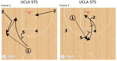 Basketball Play - UCLA STS