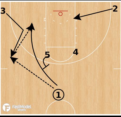 Basketball Play - UCLA STS