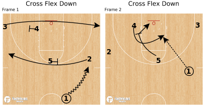 Basketball Play - Cross Flex Down