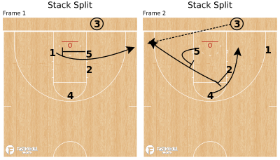 Basketball Play - Stack Split