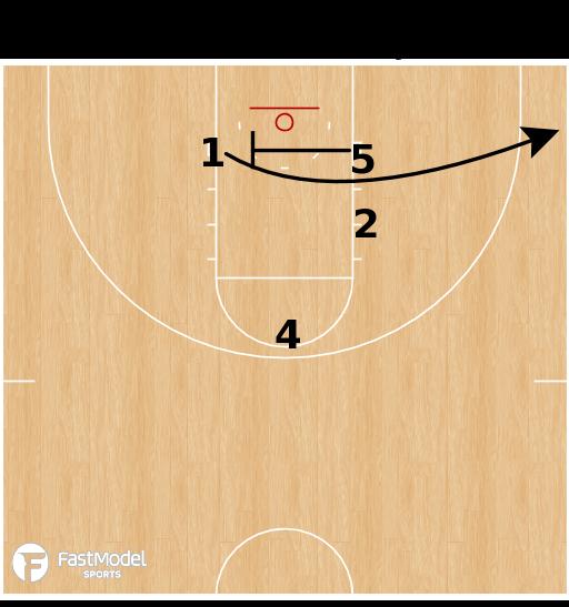 Basketball Play - Stack Split