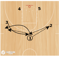 "Basketball Play - ""Chomp"""