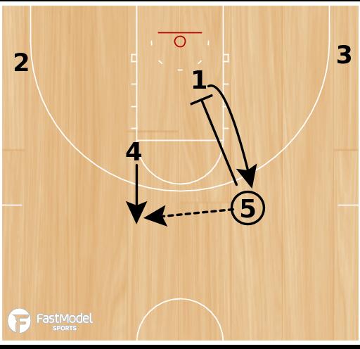 Basketball Play - 3-Man Game - Option 3