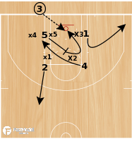 Basketball Play - Play of the Day 01-17-2011: Box Zone