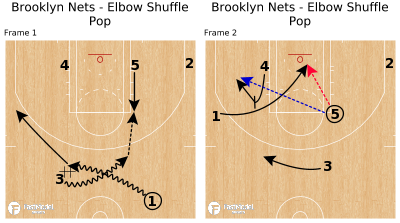 Basketball Play - Brooklyn Nets - Elbow Shuffle Pop