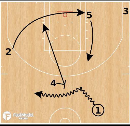 Basketball Play - Miami Heat - PNR Twist Stagger