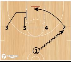 "Basketball Play - ""23 Thru"""