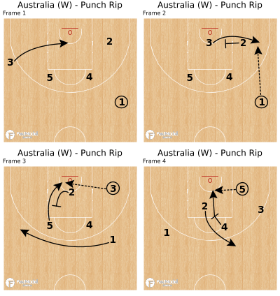 Basketball Play - Australia (W) - Punch Rip