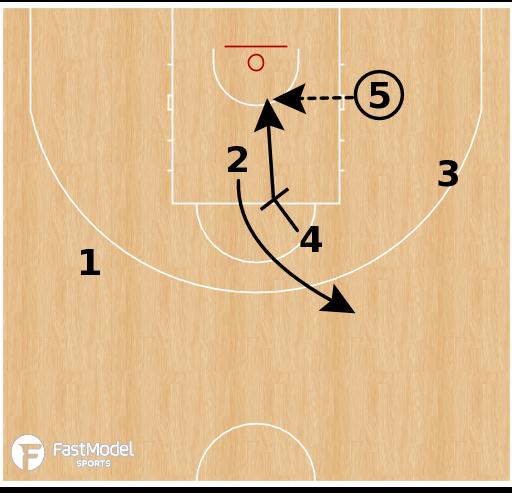 Basketball Play - Australia (W) - Punch Rip