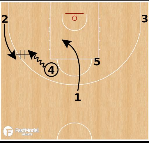 Basketball Play - Australia (W) - Horns Shuffle