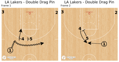 Basketball Play - LA Lakers - Double Drag Pin