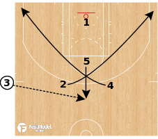 Basketball Play - Oklahoma City Thunder - SLOB X Gut