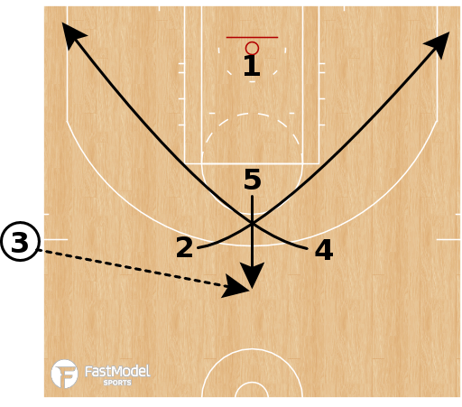 Basketball Play - Oklahoma City Thunder - SLOB X Gut