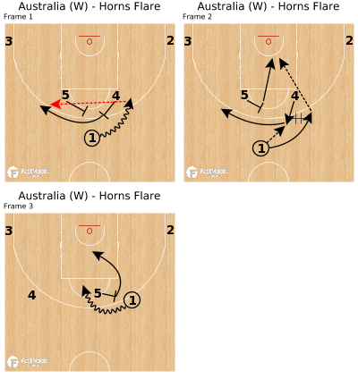 Basketball Play - Australia (W) - Horns Flare