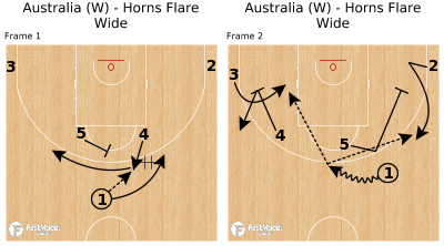 Basketball Play - Australia (W) - Horns Flare Wide
